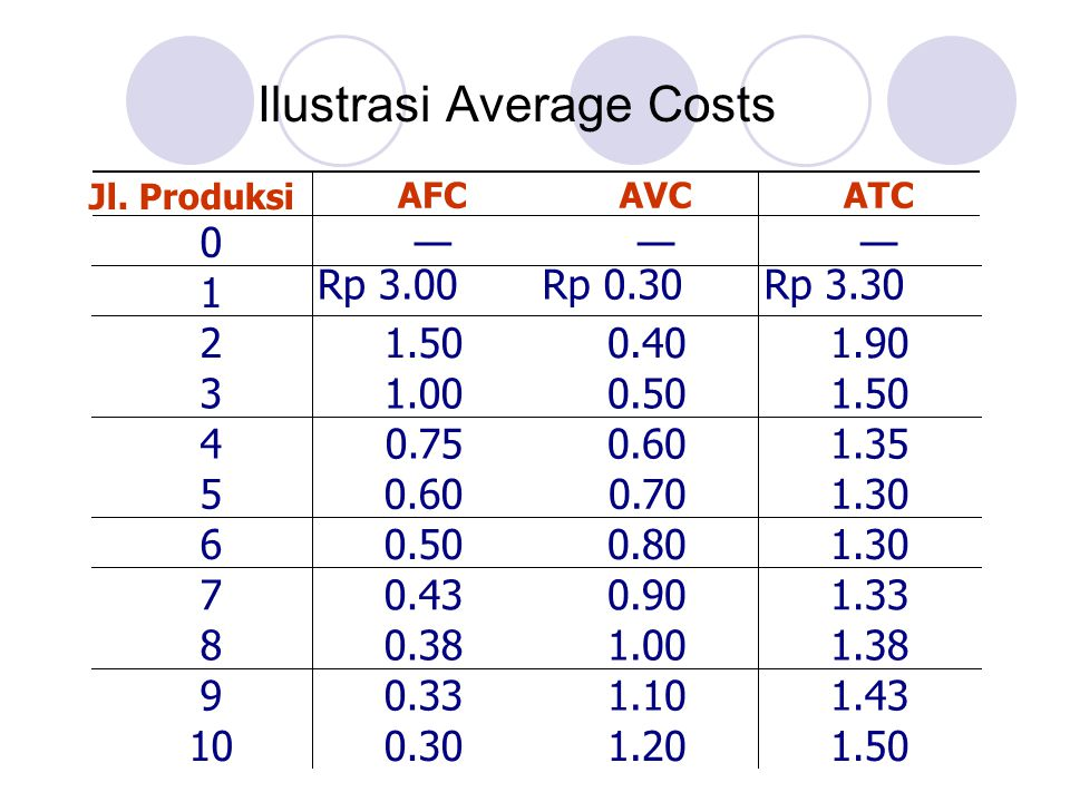 Ilustrasi Average Costs