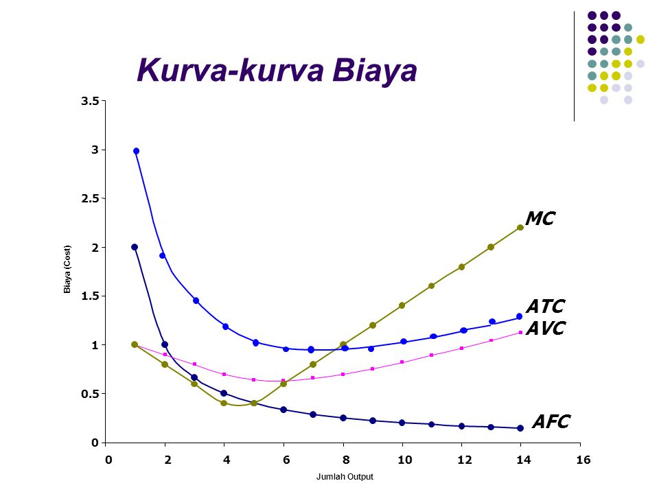 Kurva-kurva Biaya MC ATC AVC AFC 3.5 3 2.5 2 1.5 1 0.5 2 4 6 8 10 12