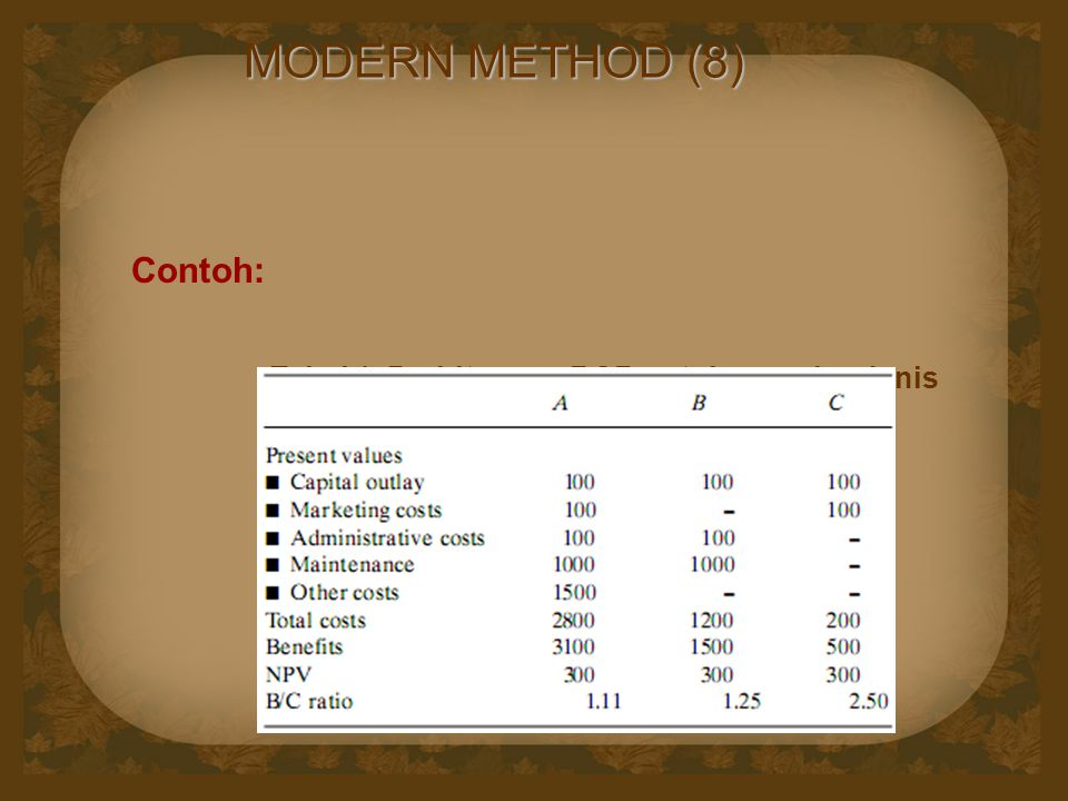 MODERN METHOD (8) Contoh: