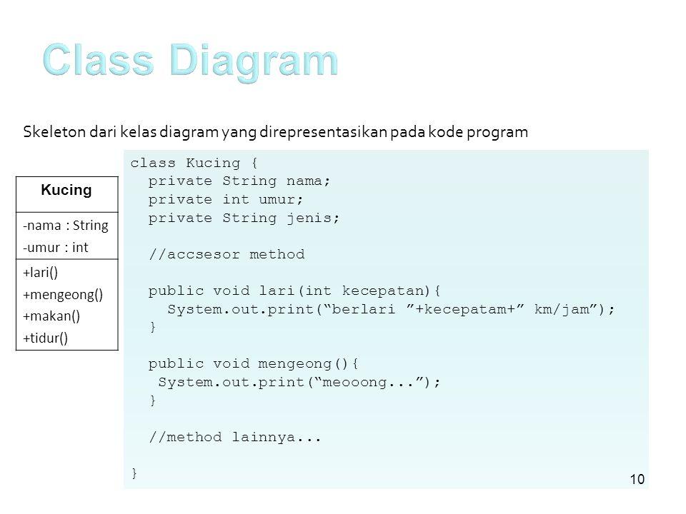 Class Diagram Skeleton dari kelas diagram yang direpresentasikan pada kode program. class Kucing {