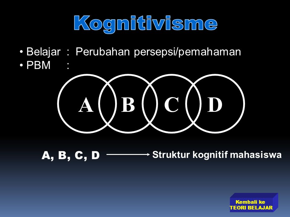 A B C D Kognitivisme Belajar : Perubahan persepsi/pemahaman PBM :