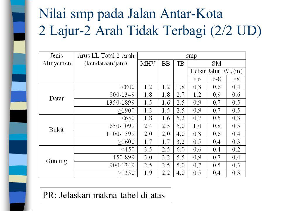 Nilai smp pada Jalan Antar-Kota 2 Lajur-2 Arah Tidak Terbagi (2/2 UD)