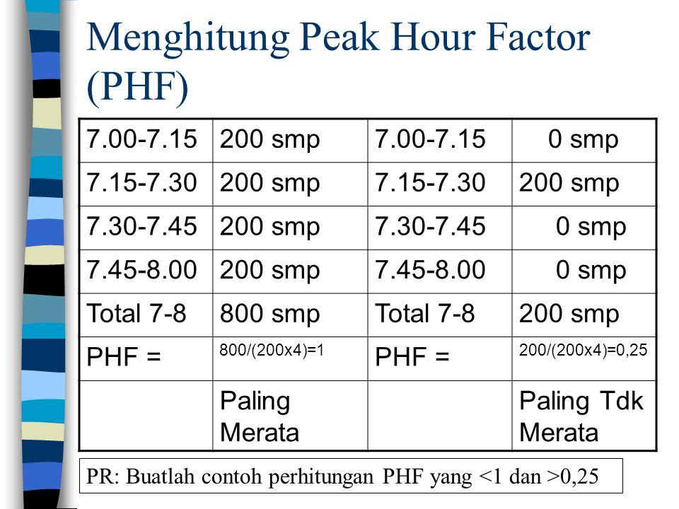 Menghitung Peak Hour Factor (PHF)