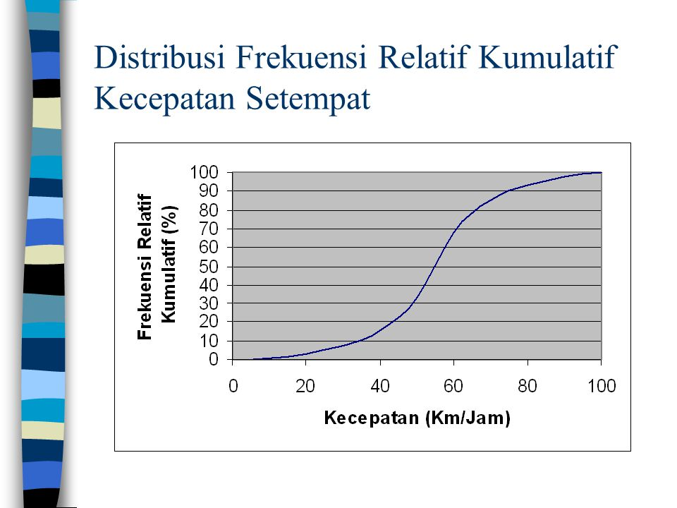 Distribusi Frekuensi Relatif Kumulatif Kecepatan Setempat