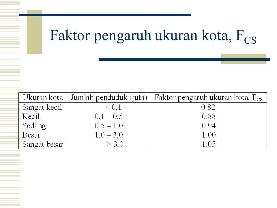 Faktor pengaruh ukuran kota, FCS