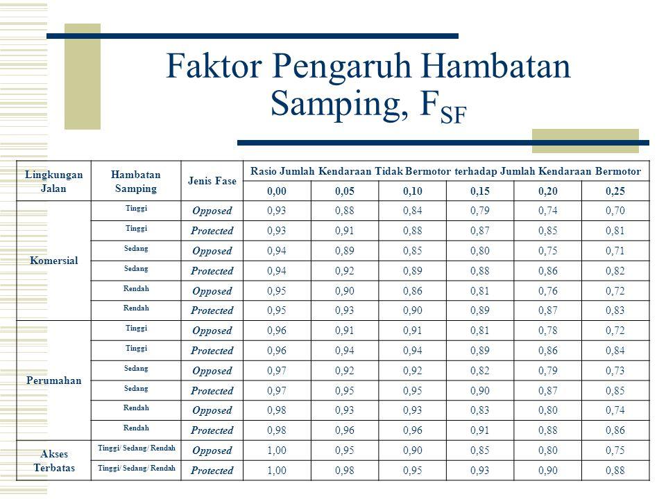 Faktor Pengaruh Hambatan Samping, FSF