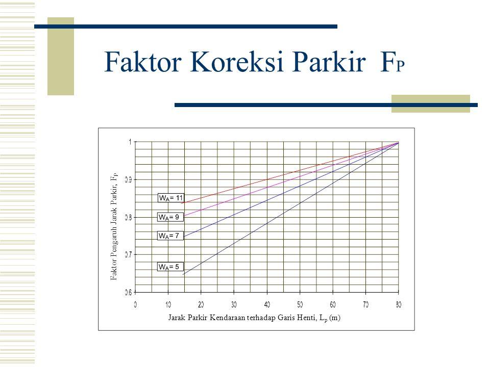 Faktor Koreksi Parkir FP