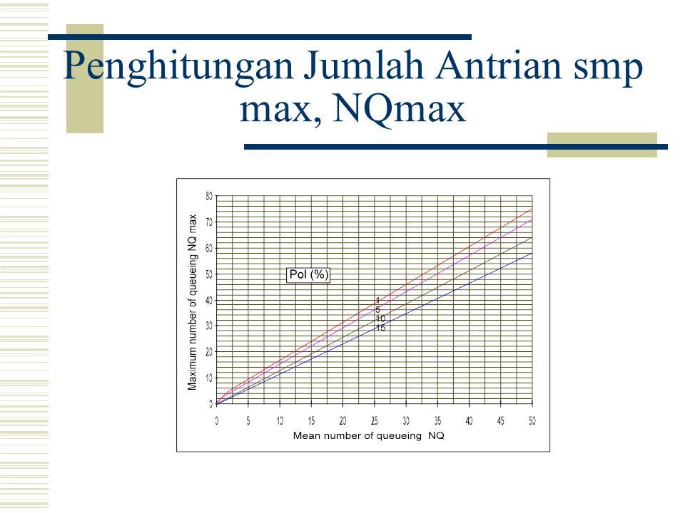 Penghitungan Jumlah Antrian smp max, NQmax