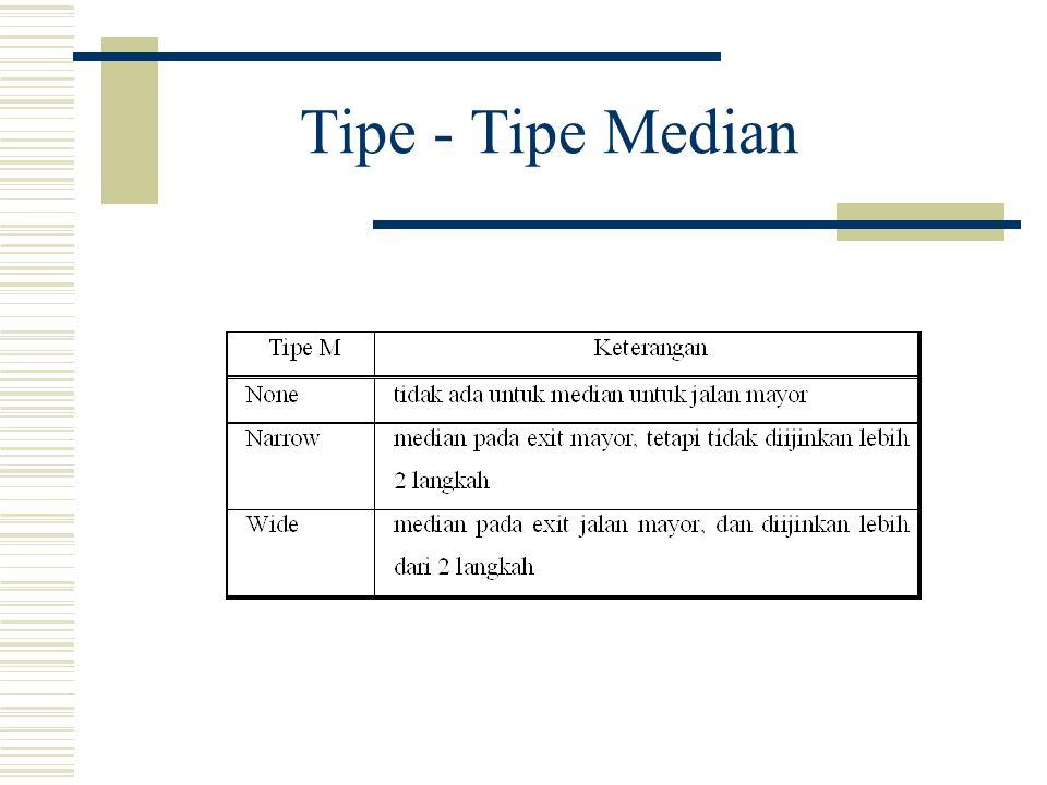 Tipe - Tipe Median