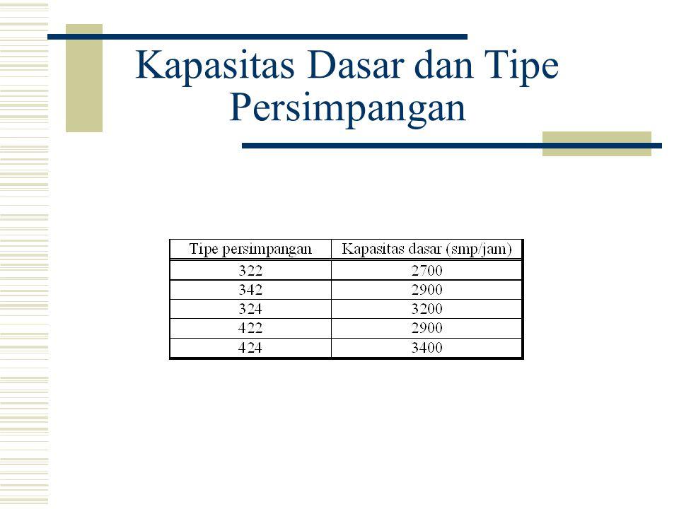 Kapasitas Dasar dan Tipe Persimpangan