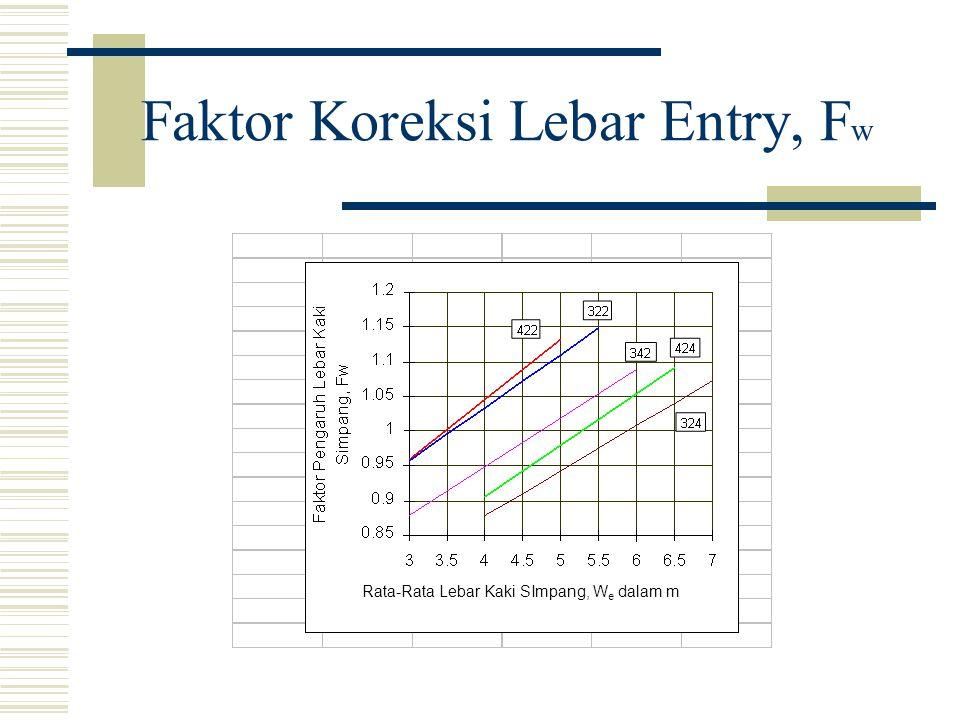 Faktor Koreksi Lebar Entry, Fw