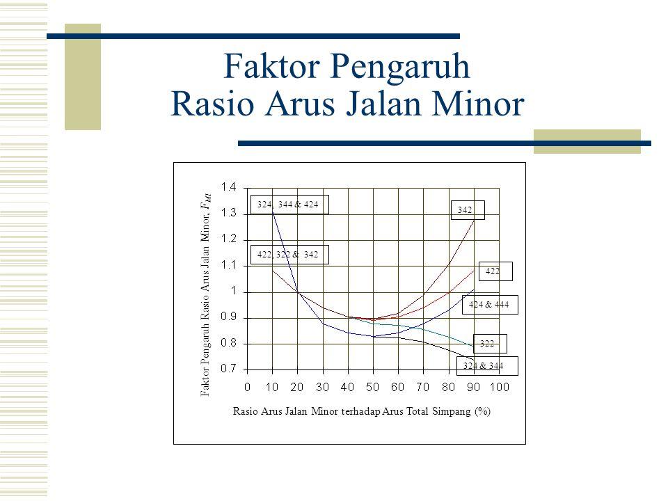 Faktor Pengaruh Rasio Arus Jalan Minor