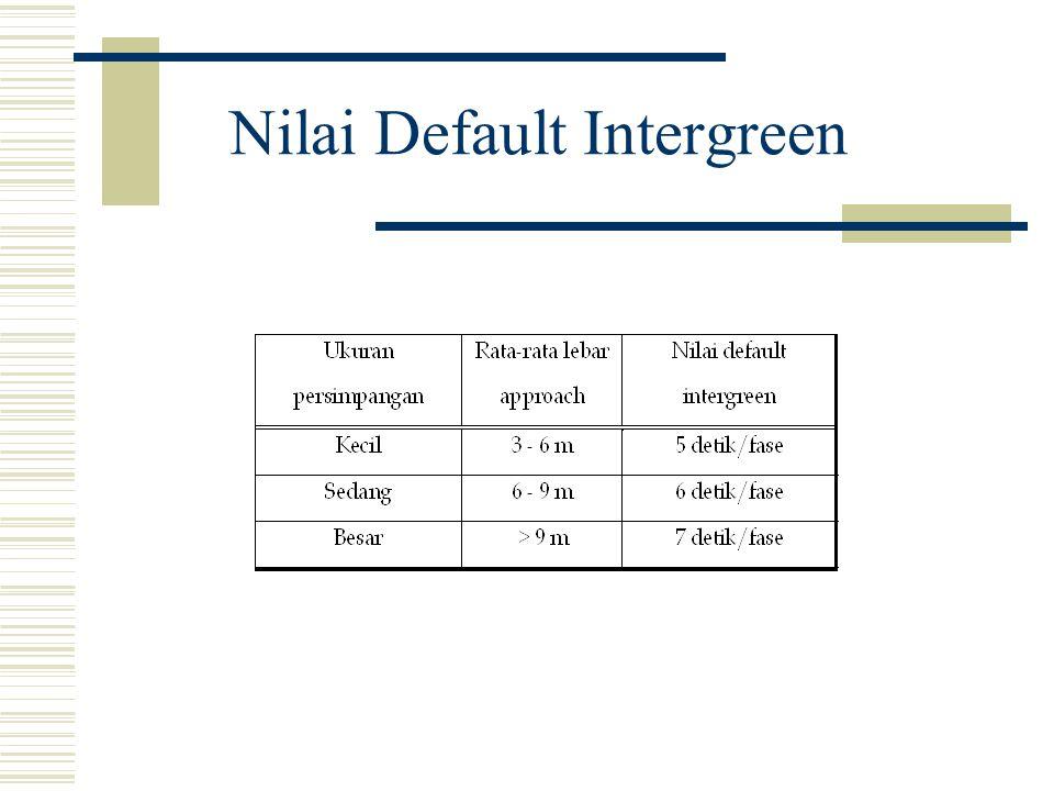 Nilai Default Intergreen