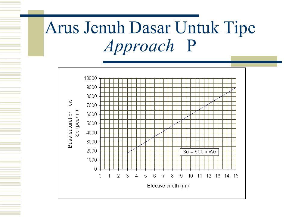 Arus Jenuh Dasar Untuk Tipe Approach P