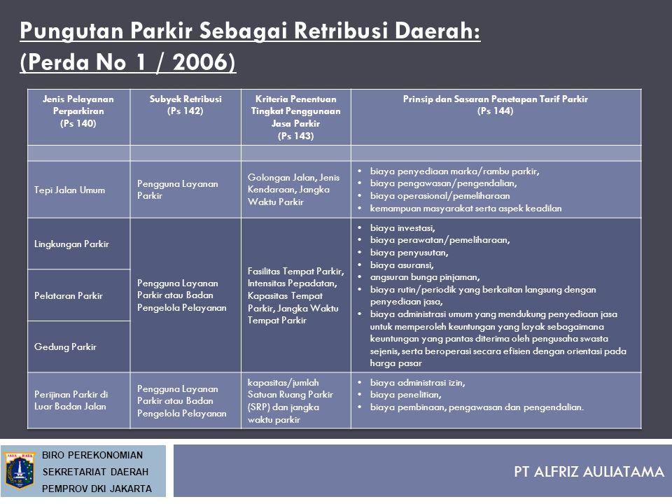 Pungutan Parkir Sebagai Retribusi Daerah: (Perda No 1 / 2006)