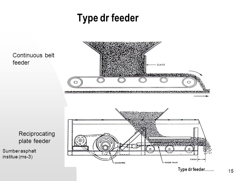 Type dr feeder Continuous belt feeder Reciprocating plate feeder