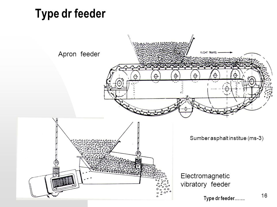 Type dr feeder Apron feeder Electromagnetic vibratory feeder