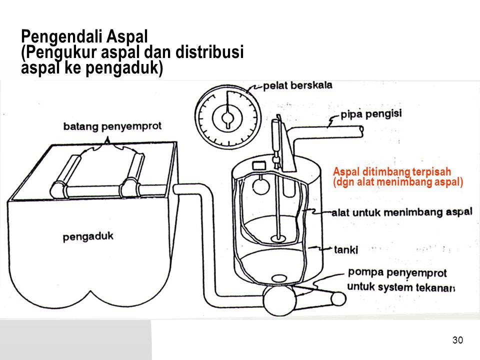 Pengendali Aspal (Pengukur aspal dan distribusi aspal ke pengaduk)