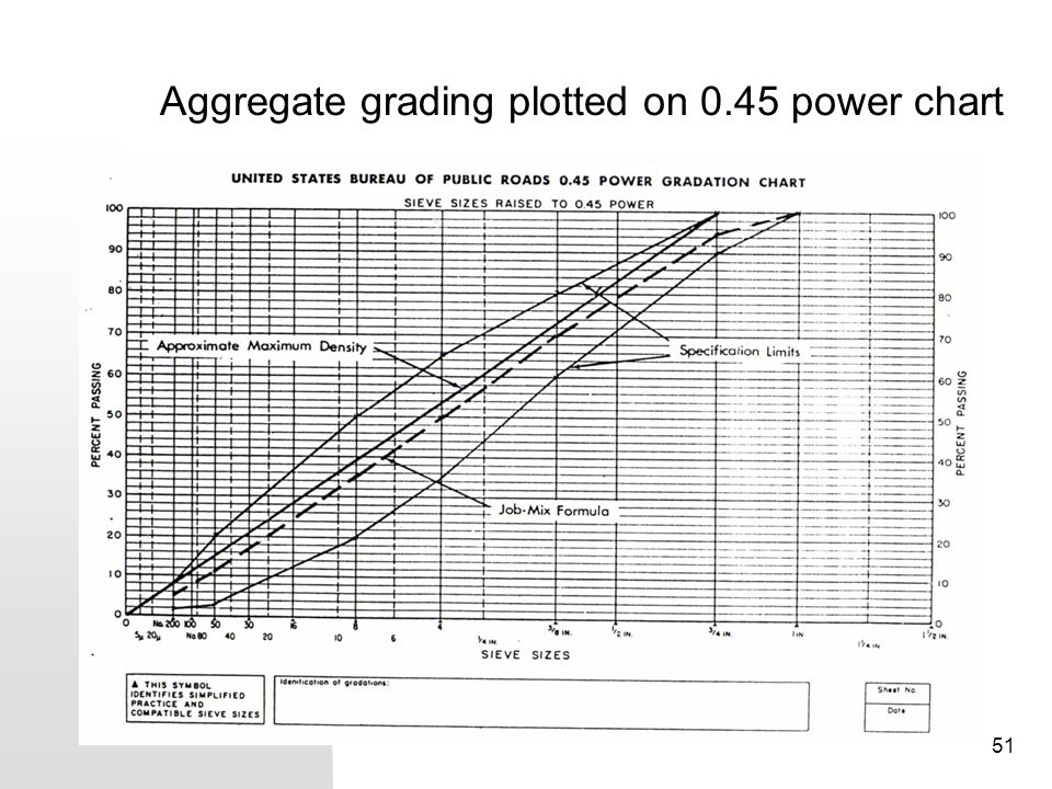 Aggregate grading plotted on 0.45 power chart