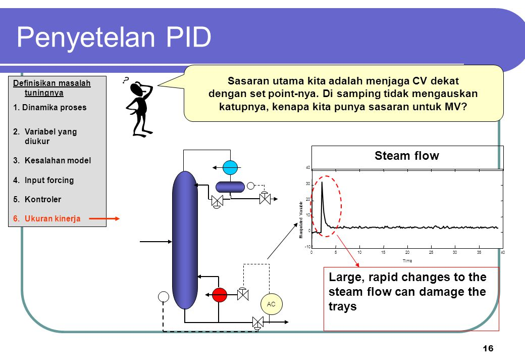 Penyetelan PID Steam flow