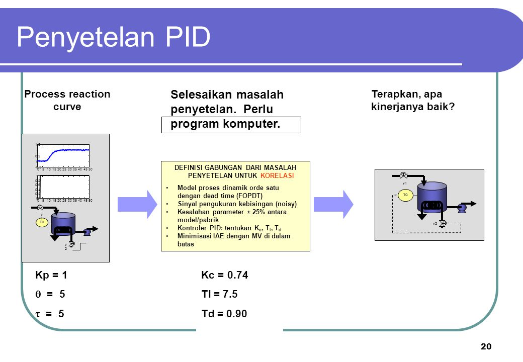 Penyetelan PID Selesaikan masalah penyetelan. Perlu program komputer.