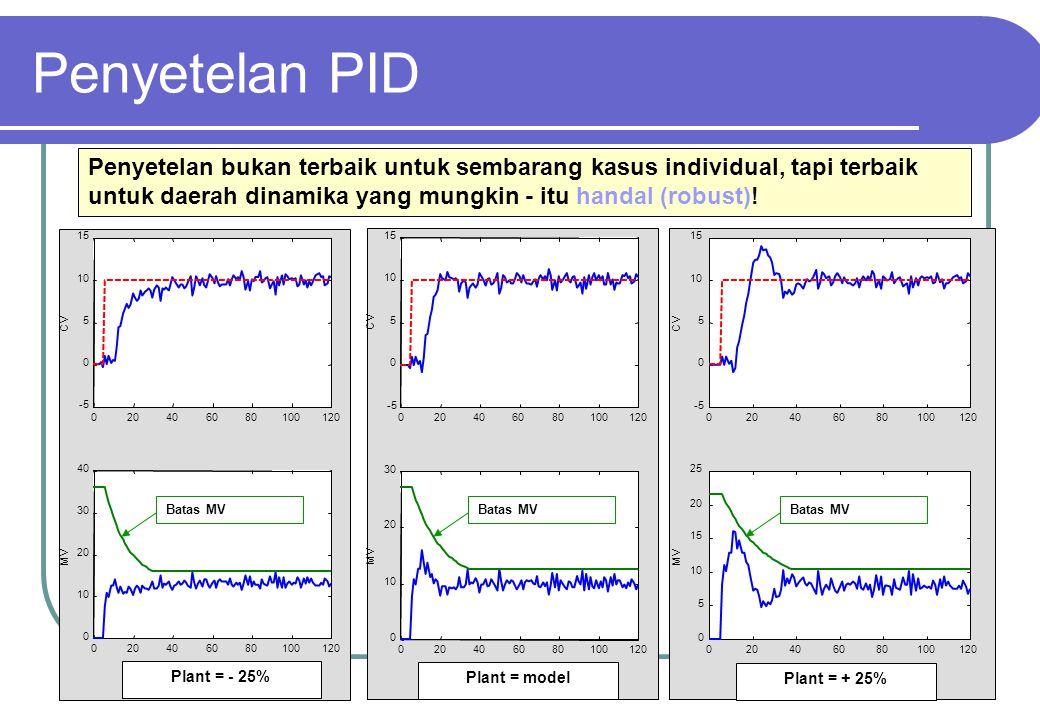 Penyetelan PID Penyetelan bukan terbaik untuk sembarang kasus individual, tapi terbaik untuk daerah dinamika yang mungkin - itu handal (robust)!