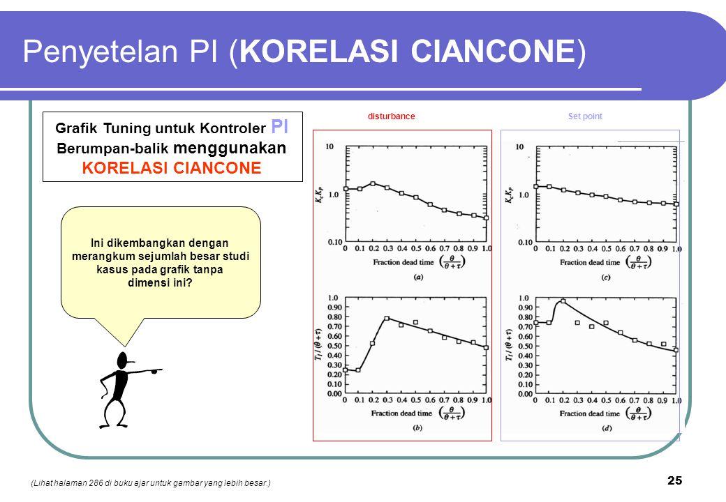 Penyetelan PI (KORELASI CIANCONE)