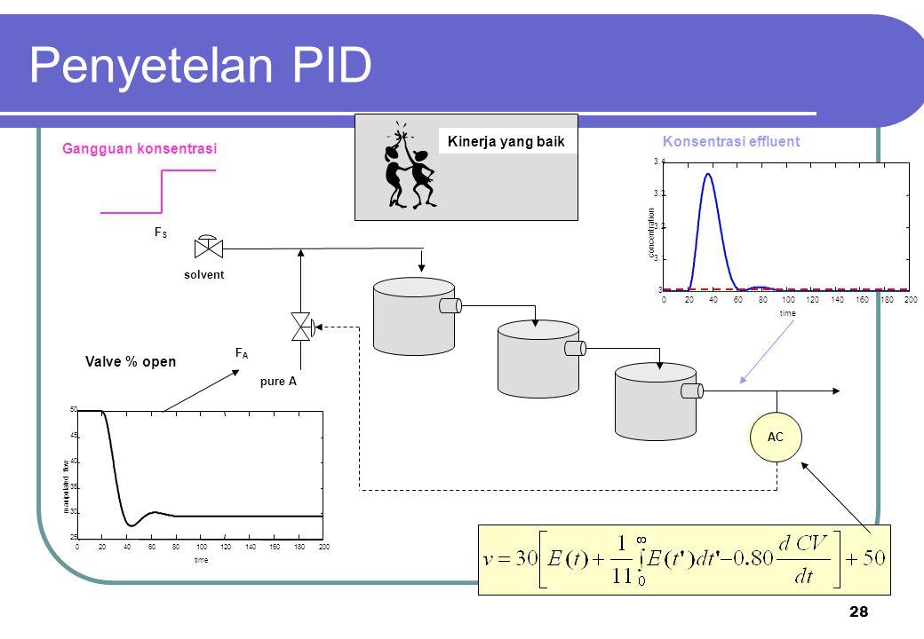 Penyetelan PID Kinerja yang baik Konsentrasi effluent