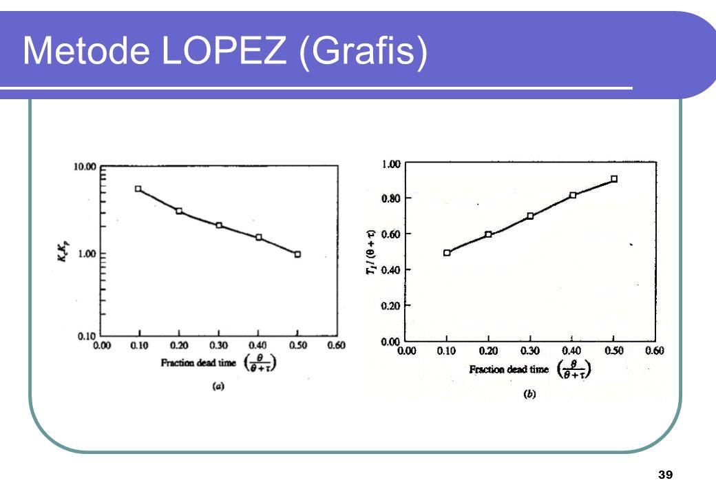 Metode LOPEZ (Grafis)