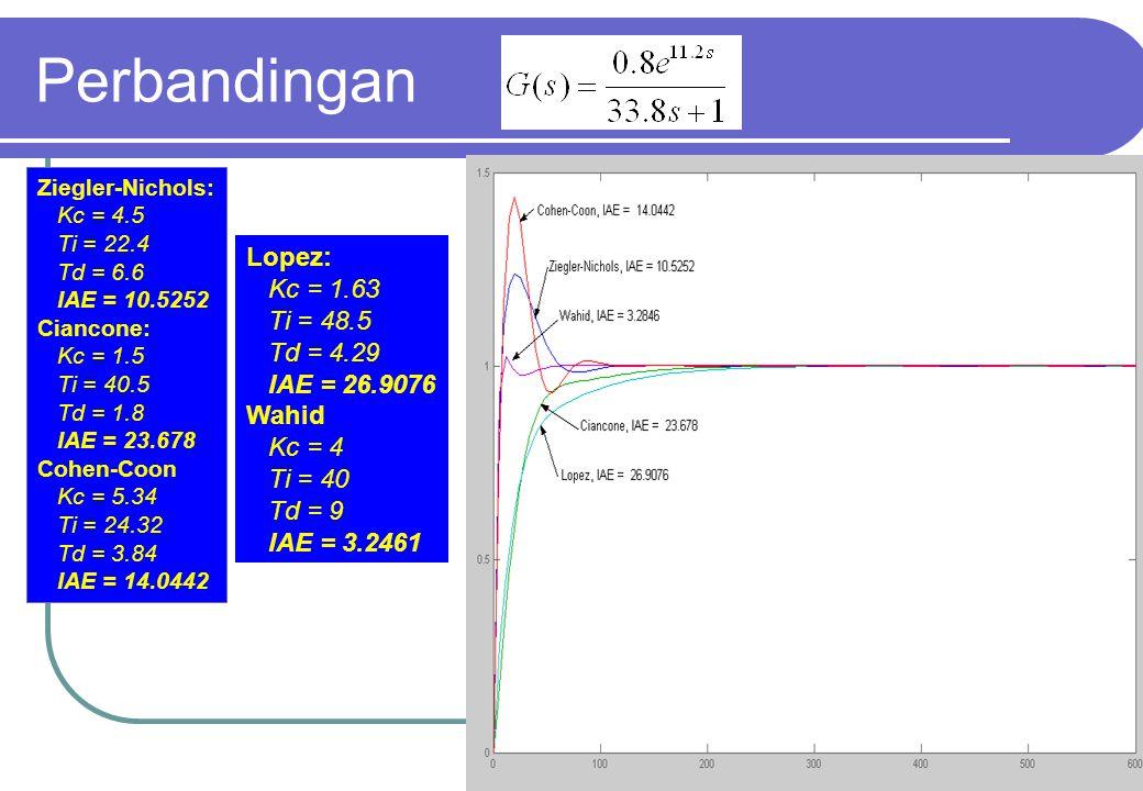 Perbandingan Lopez: Kc = 1.63 Ti = 48.5 Td = 4.29 IAE = 26.9076 Wahid