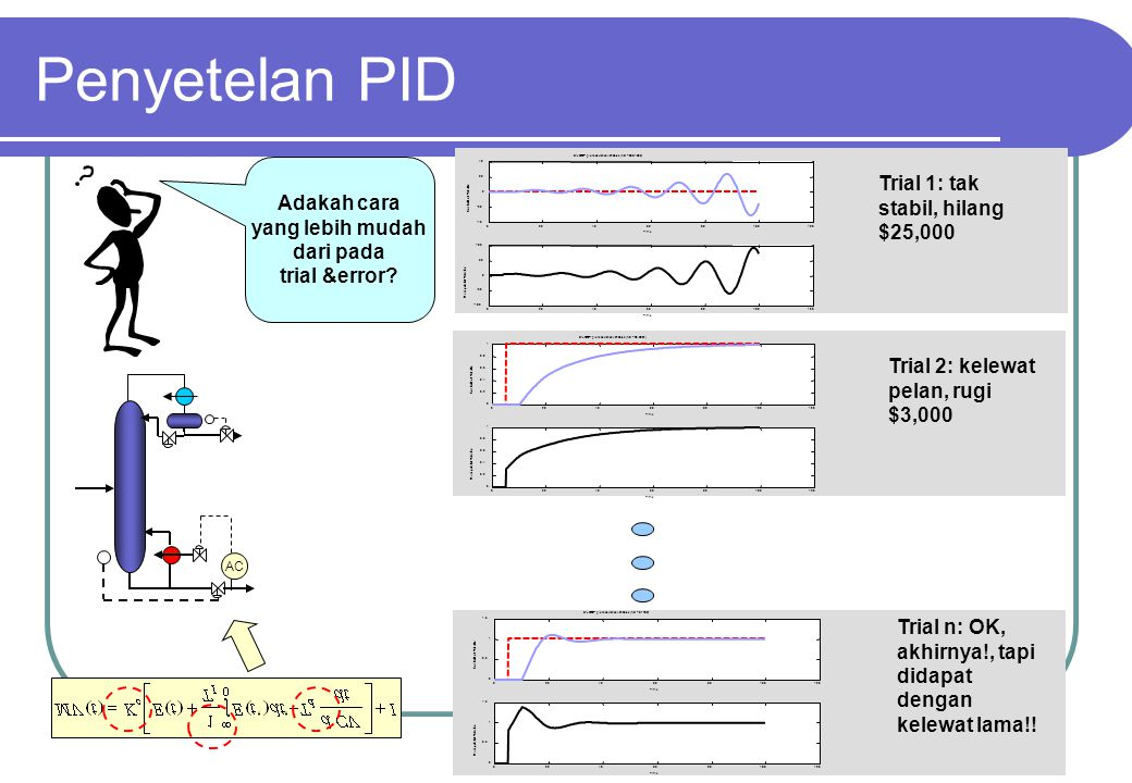 Penyetelan PID Trial 1: tak stabil, hilang $25,000 Adakah cara