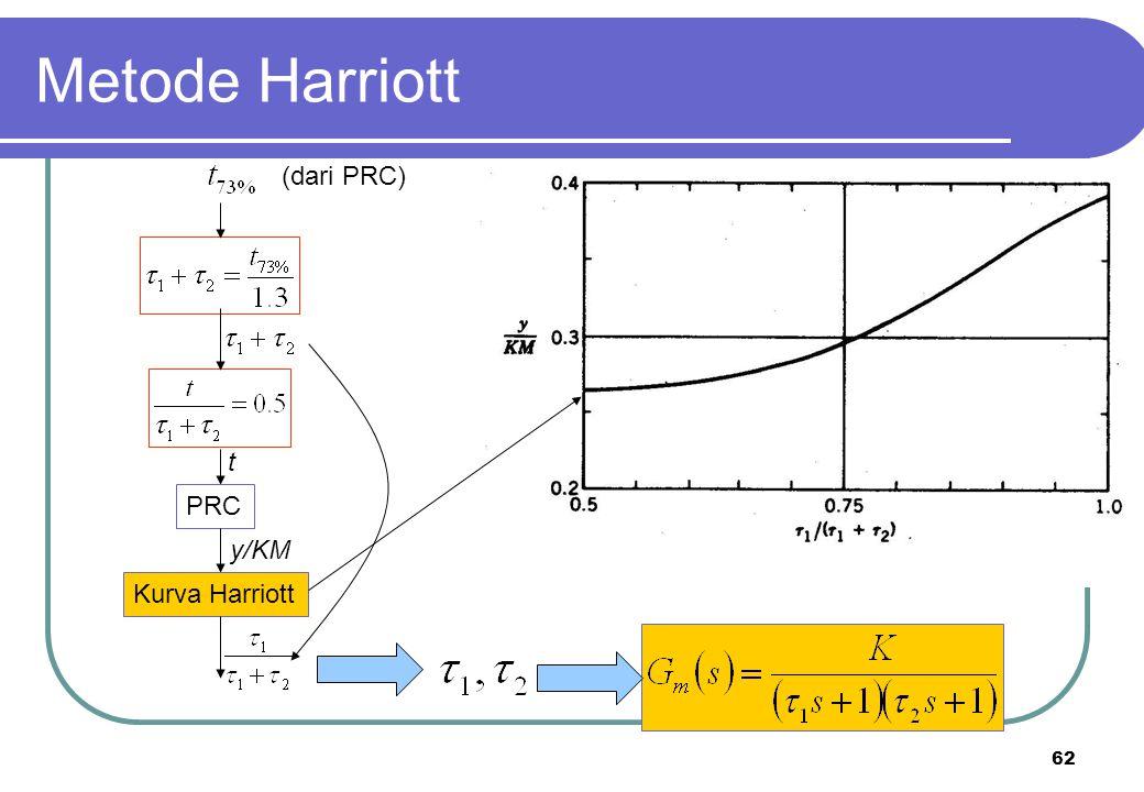 Metode Harriott (dari PRC) t PRC y/KM Kurva Harriott