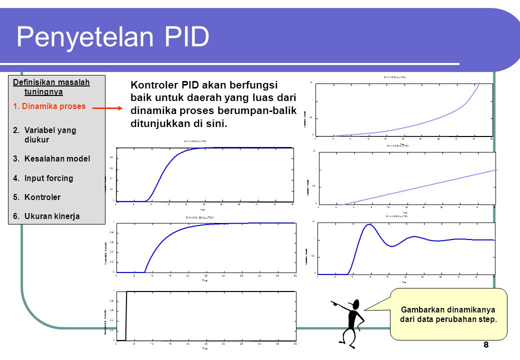 Gambarkan dinamikanya dari data perubahan step.