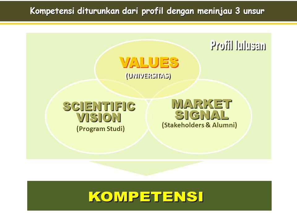 Kompetensi diturunkan dari profil dengan meninjau 3 unsur