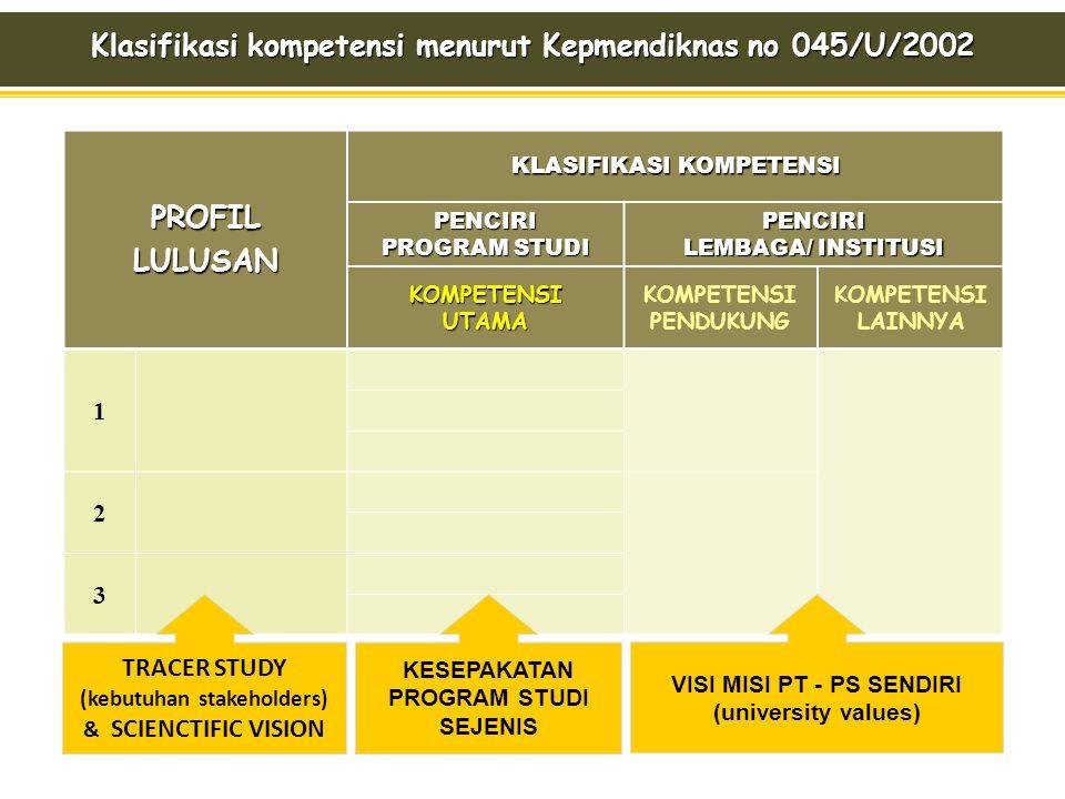 Klasifikasi kompetensi menurut Kepmendiknas no 045/U/2002 PROFIL