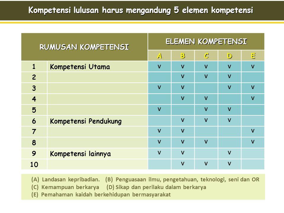 Kompetensi lulusan harus mengandung 5 elemen kompetensi