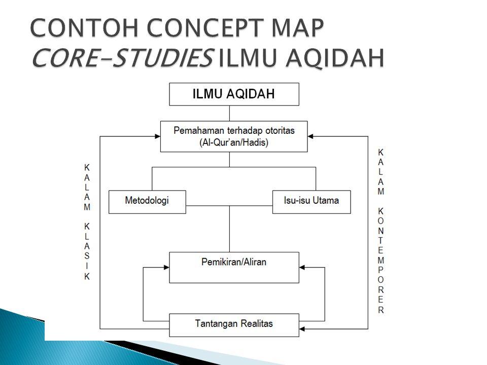 CONTOH CONCEPT MAP CORE-STUDIES ILMU AQIDAH