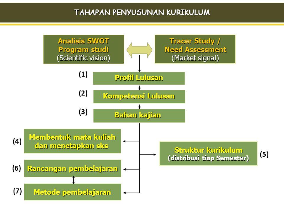 TAHAPAN PENYUSUNAN KURIKULUM Rancangan pembelajaran