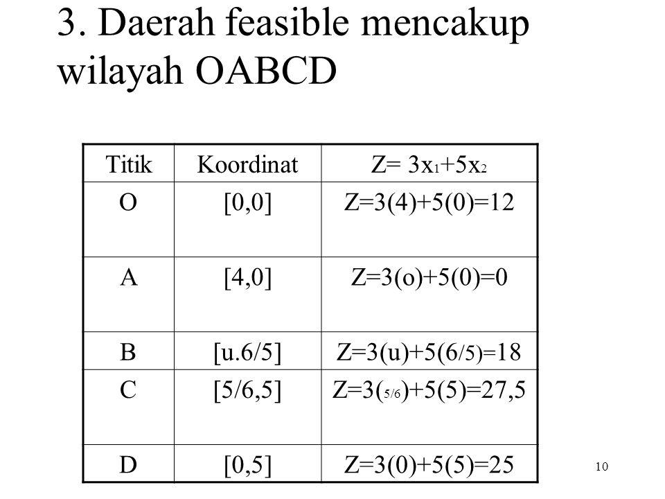 3. Daerah feasible mencakup wilayah OABCD