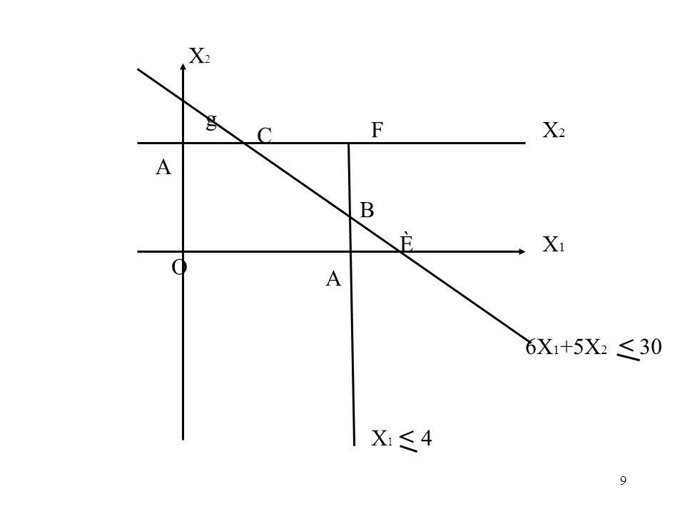 X2 g F X2 C A B È X1 O A 6X1+5X2 < 30 X1 < 4