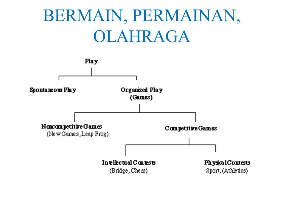 BERMAIN, PERMAINAN, OLAHRAGA