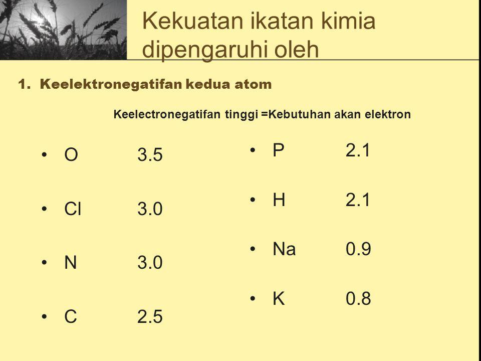 1. Keelektronegatifan kedua atom