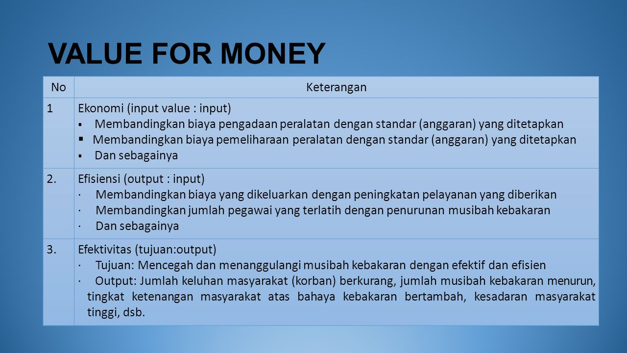 VALUE FOR MONEY No Keterangan 1 Ekonomi (input value : input)