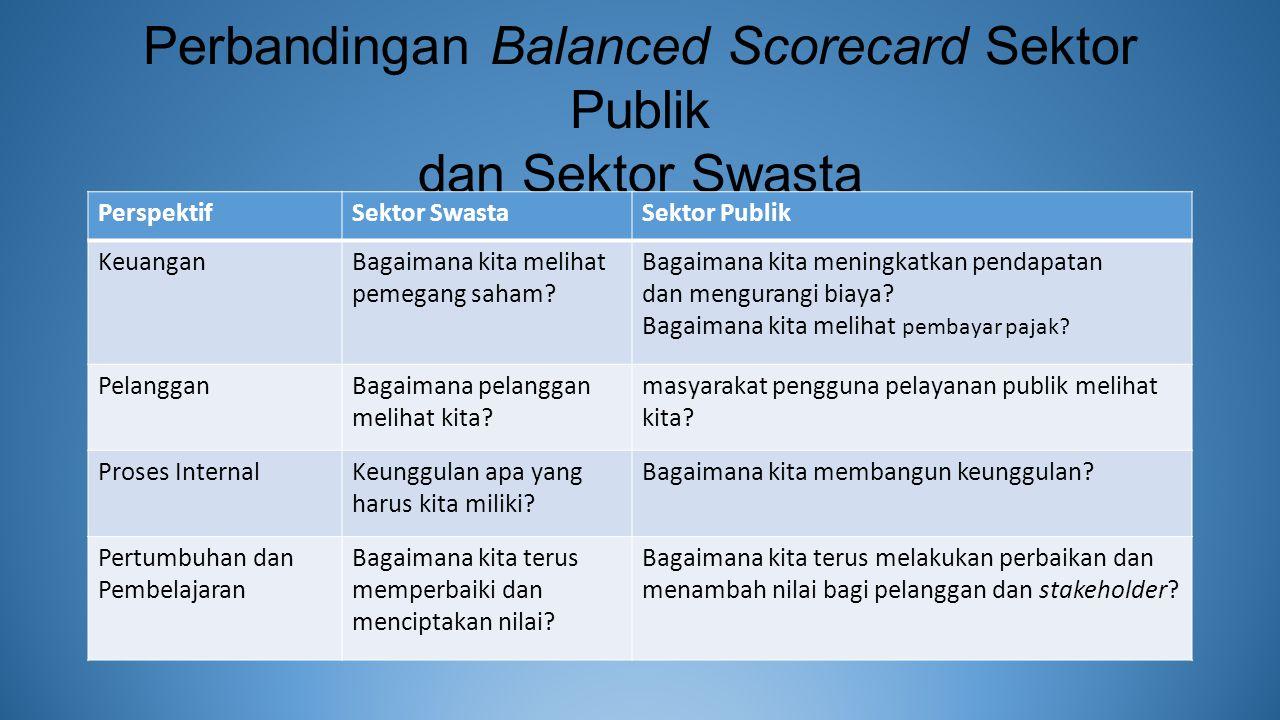 Perbandingan Balanced Scorecard Sektor Publik dan Sektor Swasta