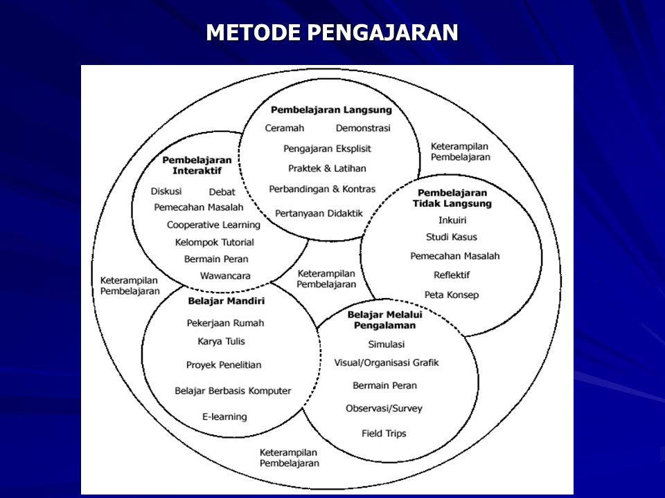 METODE PENGAJARAN