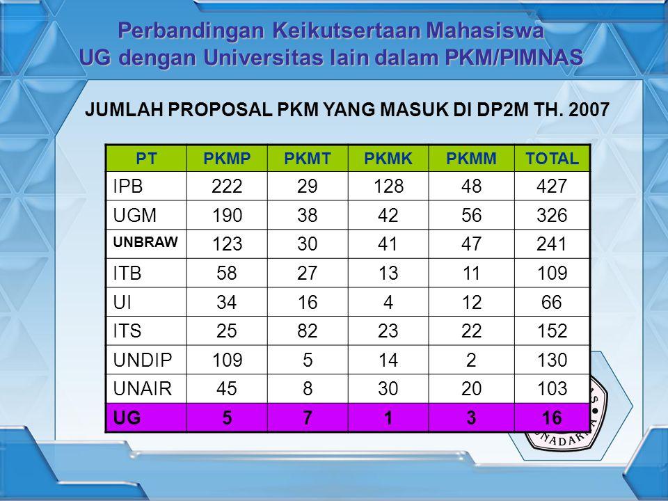 Perbandingan Keikutsertaan Mahasiswa UG dengan Universitas lain dalam PKM/PIMNAS