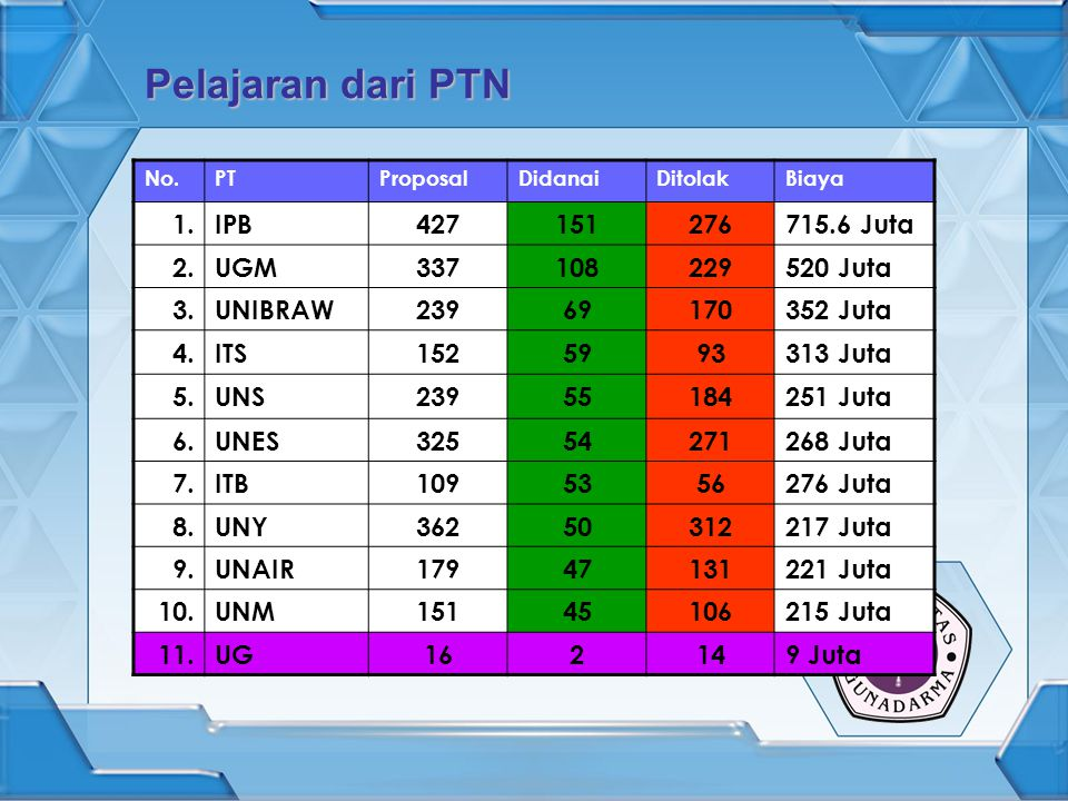 Pelajaran dari PTN 1. IPB 427 151 276 715.6 Juta 2. UGM 337 108 229
