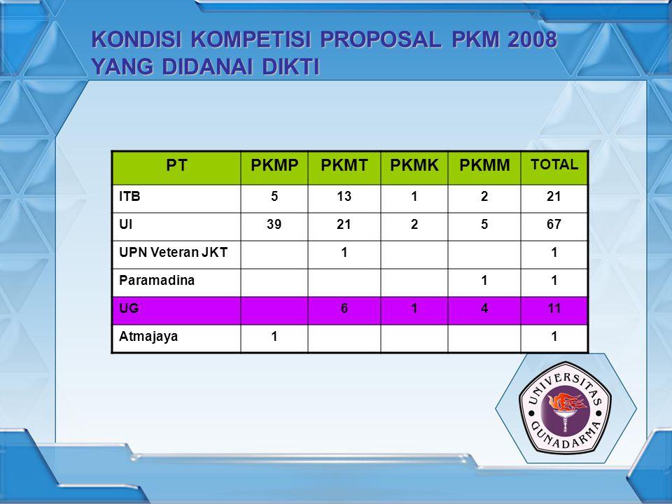 KONDISI KOMPETISI PROPOSAL PKM 2008 YANG DIDANAI DIKTI