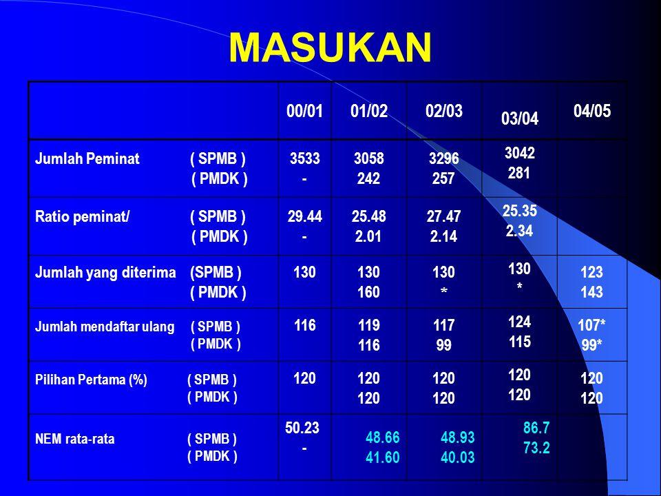 MASUKAN 00/01 01/02 02/03 03/04 04/05 Jumlah Peminat ( SPMB ) ( PMDK )