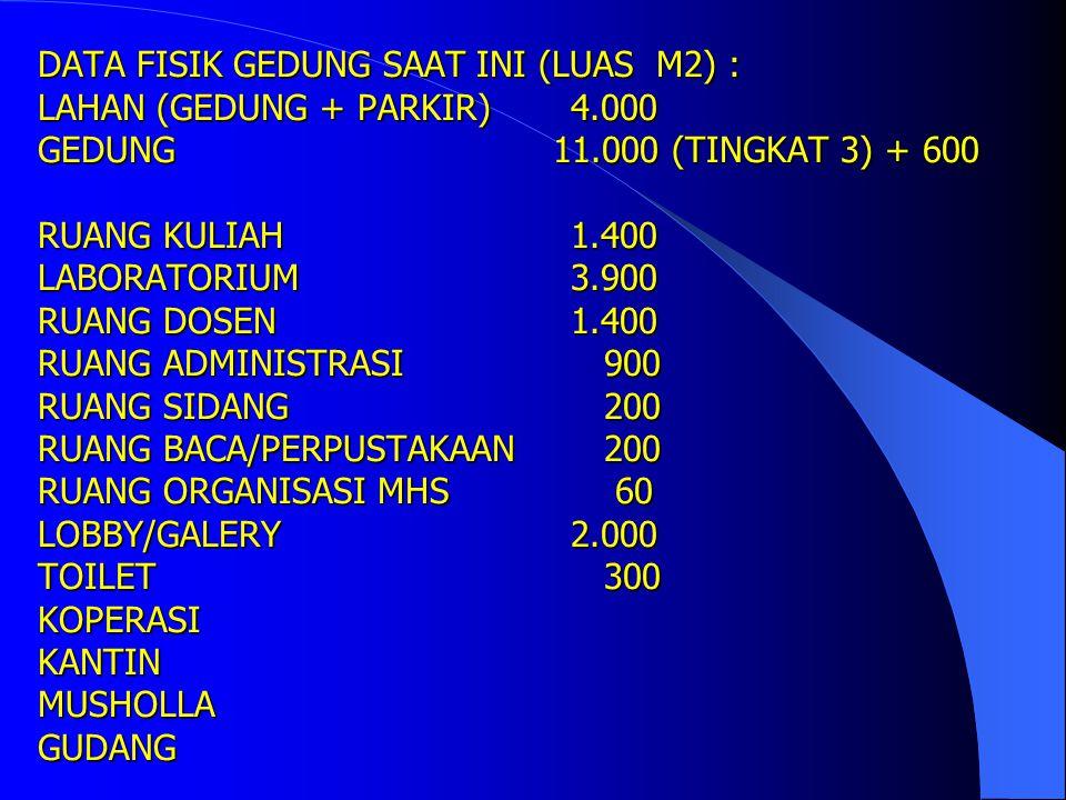 DATA FISIK GEDUNG SAAT INI (LUAS M2) : LAHAN (GEDUNG + PARKIR). 4